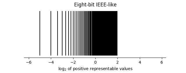 eight bit IEEE distribution