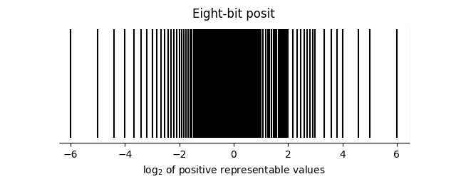 eight bit posit distribution