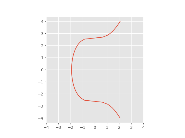 graph of elliptic curve y^2 = x^3 + 7