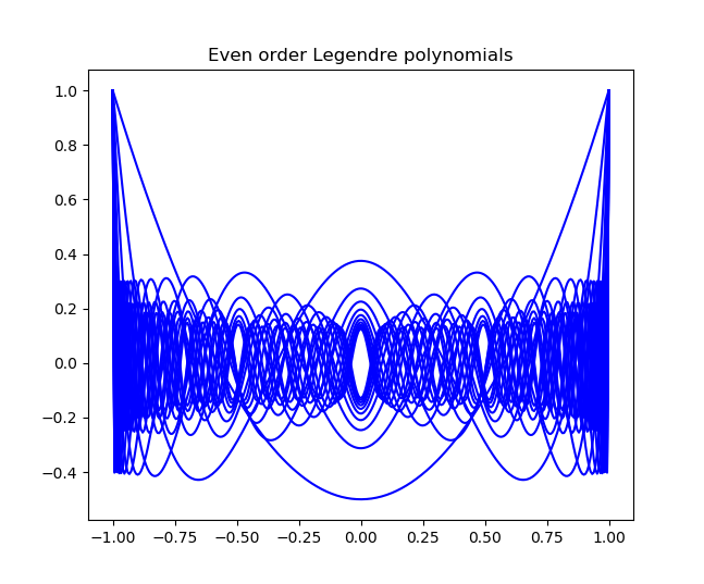 Even order Legendre polynomials