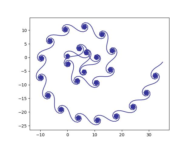 f(n) = log(n) + n**2/100
