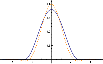 plot of σ f(σx) and its Fourier transform