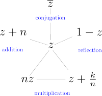 Chart of arguments for gamma function identities