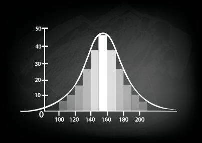 Gaussiann (normal) distribution
