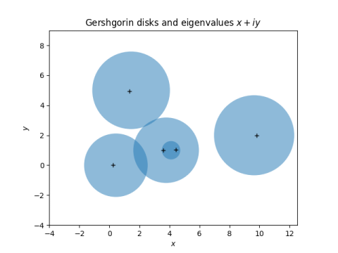 Gershgorin disks and eigenvalues