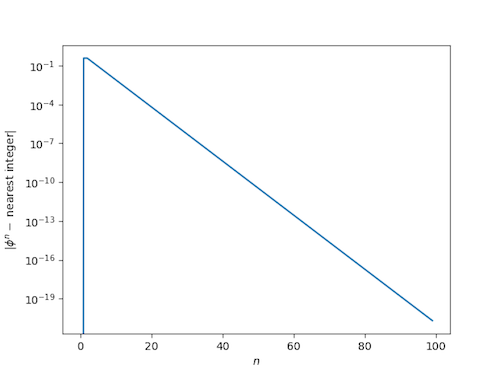absolute distance from powers of golden ratio to nearest integer on log scale