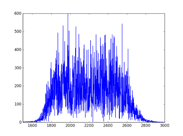 spectral plot of green noise