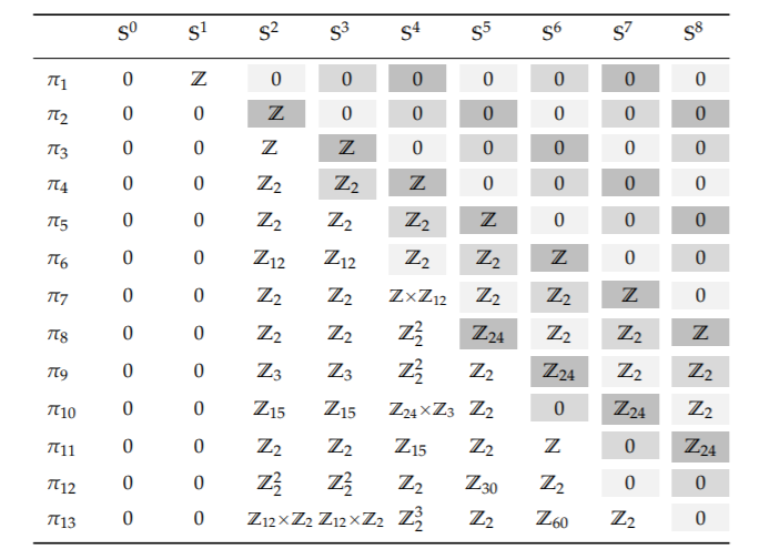 table of homotopy groups of spheres