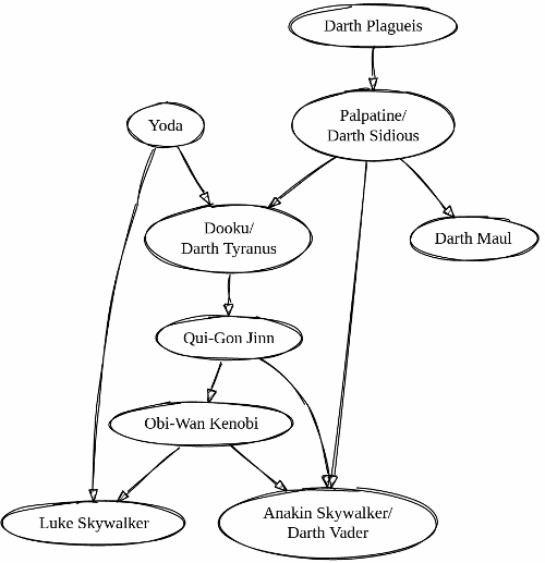Jedi master/padawan relationships