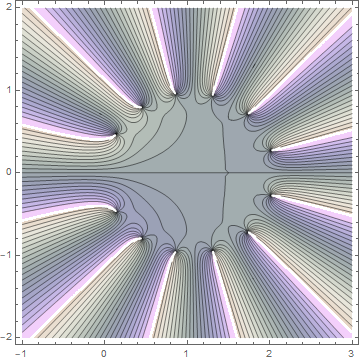 Contour plot for 12th partial sum of gamma function