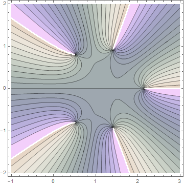 Contour plot for 5th partial sum of gamma function