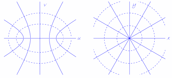 Joukowski transformation, an example of a conformal map