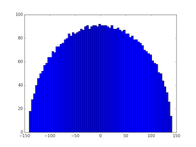 eigenvalue distribution for matrix with entries drawn from Laplace distribution