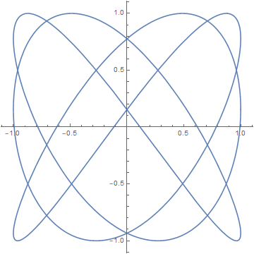 xy-plane projection