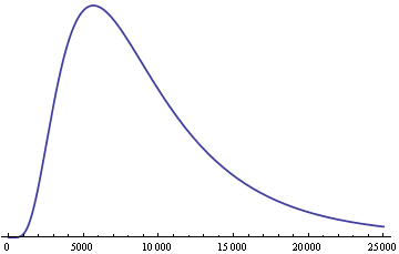 plot of log-normal(9, 0.6) density