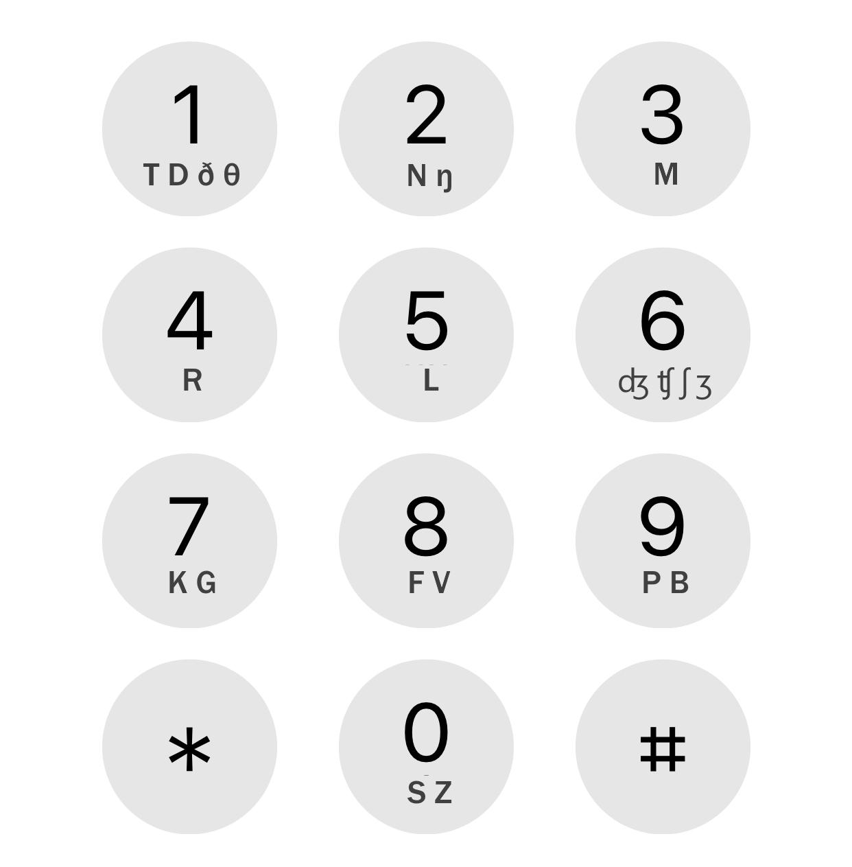 0: S Z, 1: T D ð θ, 2: N ŋ, 3: M, 4: R, 5: L, 6: ʤ ʧ ʃ ʒ, 7: K G, 8: F V, 9: P B