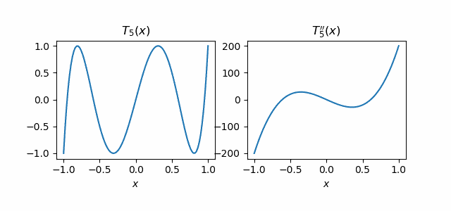 T5 and its second derivative
