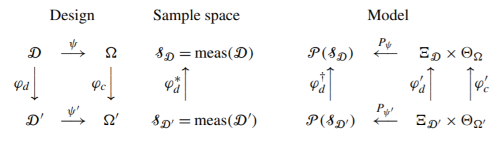 commutative diagram for statistical models