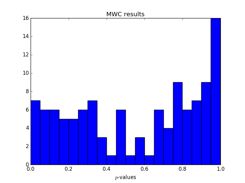 Histogram of p-values for MWC
