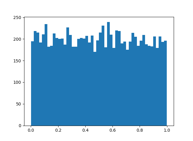 Histogram for an = n