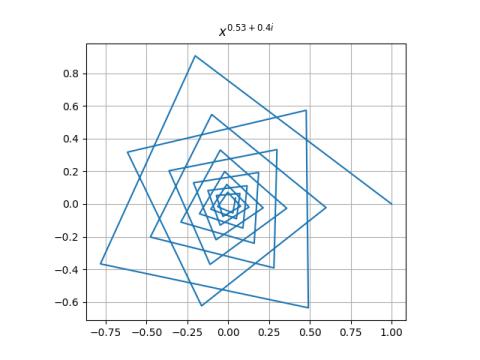 Newton's method for x^p starting at 1, p = 0.53+0.4i