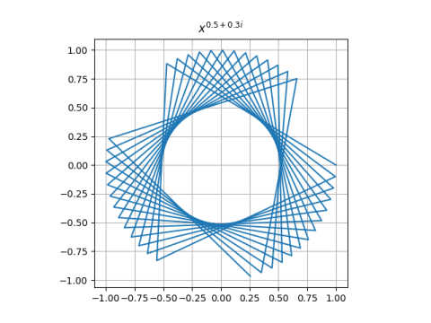 Newton's method for x^p starting at 1, p = 0.5+0.3i