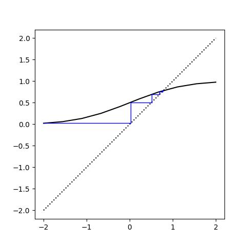 Cobweb plot for normal CDF