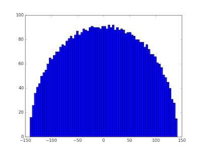 eigenvalue distribution with normally distributed matrix entries