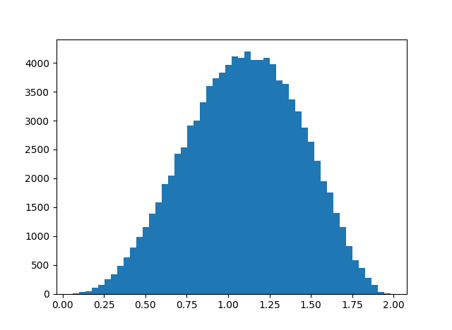 histogram of octonion associator norm values