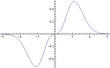 plot of x log(1 + x^2) exp(-x^2)