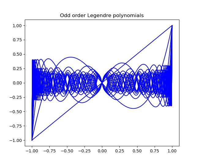 Odd order Legendre polynomials