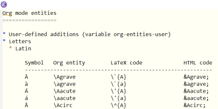 First few lines of org-entities-help