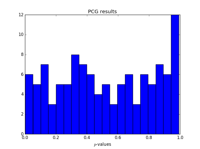 Histogram of p-values for PCG