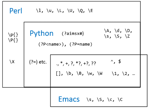 Comparing Regular Expressions In Perl Python And Emacs