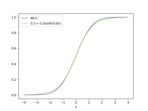 Comparing Phi and its approximation