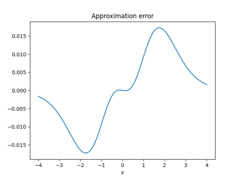 Error in approximating Phi