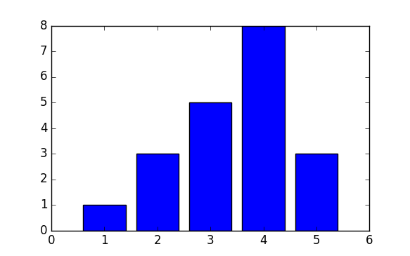 Bar chart of umber of prime factors in a sample of phone numbers with heights [1, 3, 5, 8, 3]