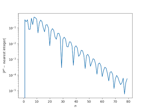 distance from powers of plastic constant to nearest integer, log scale