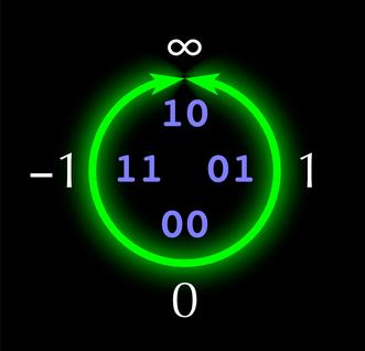 Posit project logo