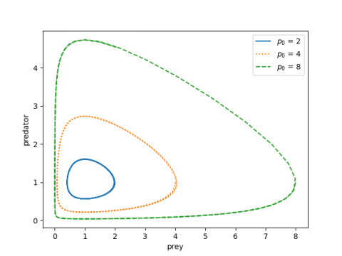 Predator-prey phase plots for varying initial conditions
