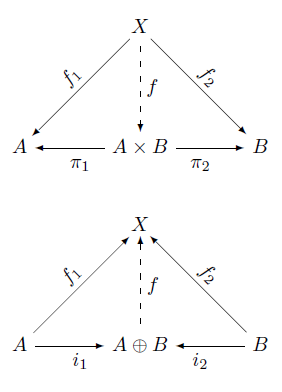 Commutative diagrams in latex ccuart
