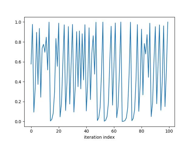 quadratic iterator first 100 values
