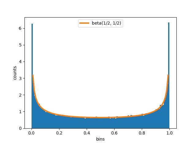 histogram with beta density
