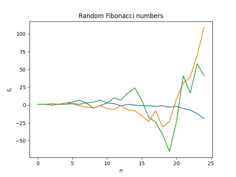 Graph of random Fibonacci sequences
