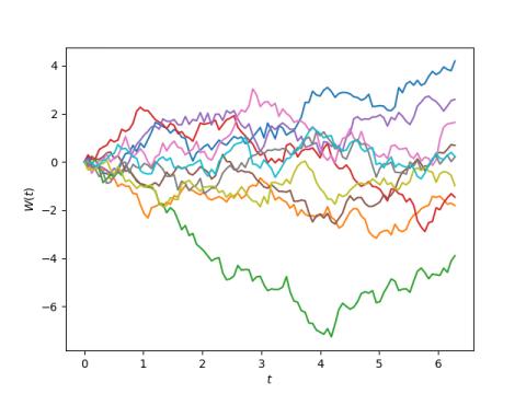 Plot of 10 random Fourier series