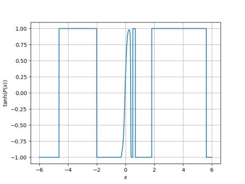 Random polynomials revisited