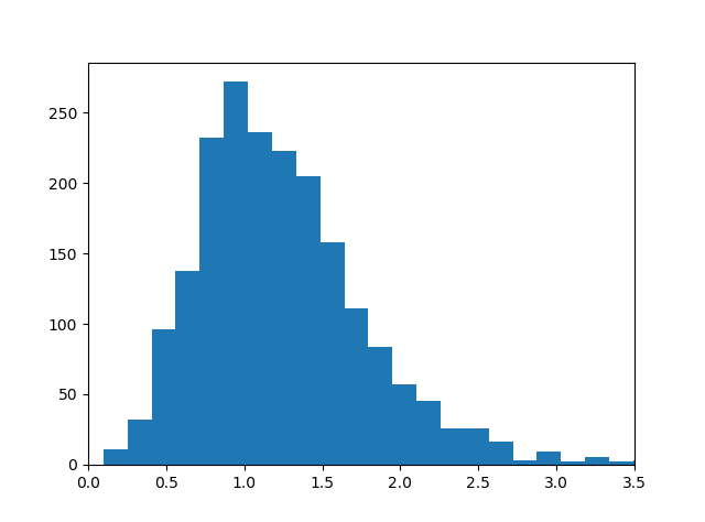 Distribution of zeros of the Riemann zeta function