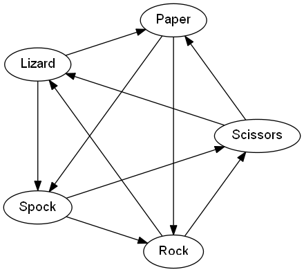 Rules of rock, paper, scissors, lizard, spock