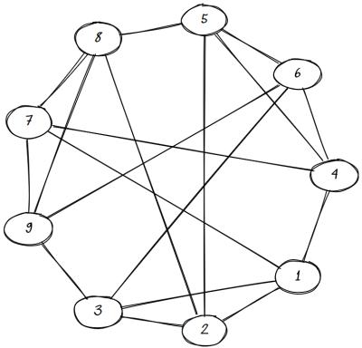 Rook graph