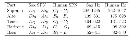 \begin{center} \begin{tabular}{lllrr} \hline Part & Sax SPN & Human SPN & Sax Hz & Human Hz\\ \hline Soprano & \(A \flat_3\) -- \(E \flat_6\) & \(C_4\) -- \(C_6\) & 208--1245 & 262--1047\\ Alto & \(D \flat_3\) -- \(A \flat_5\) & \(F_3\) -- \(F_5\) & 139--831 & 175--698\\ Tenor & \(A \flat_2\) -- \(E \flat_5\) & \(C_3\) -- \(C_5\) & 104--622 & 131--523\\ Baritone & \(D \flat_2\) -- \(A \flat_4\) & \(G_2\) -- \(G_4\) & 69--415 & 98--392\\ Bass & \(A \flat_1\) -- \(E \flat_4\) & \(E_2\) -- \(E_4\) & 52--311 & 82--330\\ \hline \end{tabular} \end{center}